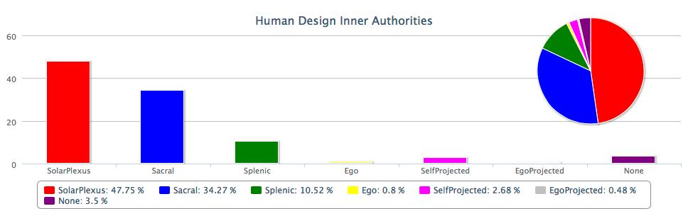 Human Design System Gratis Rave Chart